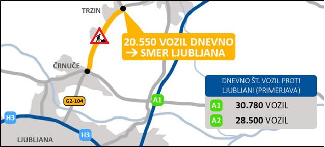 Obnova trzinske obvoznice med 5. 10. 2020 in 31. 10. 2020
